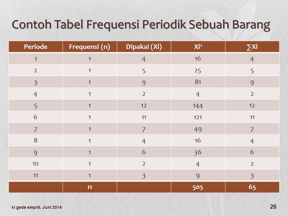 Contoh Tabel Frequensi Periodik Sebuah Barang PeriodeFrequensi (n)Dipakai (Xi)Xi²∑Xi 114164 215255 319819 41242 511214412 611112111 717497 814164 916366 101242 111393 50565 26 ki gede emprit, Juni 2014