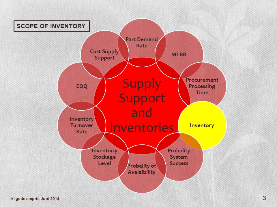 Supply Support and Inventories Part Demand Rate MTBR Procurement Processing Time Inventory Probality System Success Probality of Avalaibility Inventor