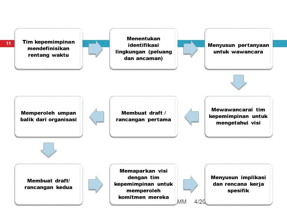 4/20/2013Resista Vikaliana, S.Si. MM 11 Tim kepemimpinan mendefinisikan rentang waktu Menentukan identifikasi lingkungan (peluang dan ancaman) Menyusu
