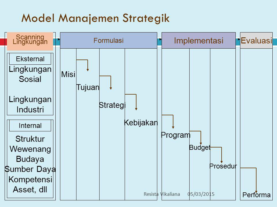 Model Manajemen Strategik 05/03/2015Resista Vikaliana 2 Lingkungan Scanning Lingkungan Sosial Lingkungan Industri Eksternal Struktur Wewenang Budaya S