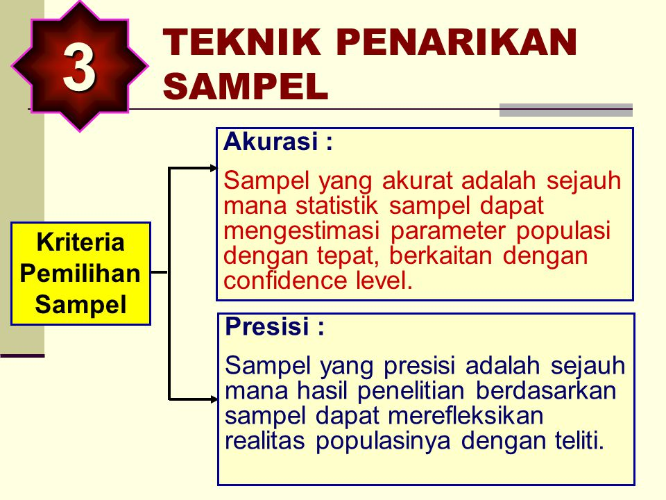 Pada umumnya sensus sulit dilakukan, jika populasinya relatif banyak dan sulit dihitung, maka melakukan penelitian sampel. POPULASI   Y Y Y Y SAMPEL