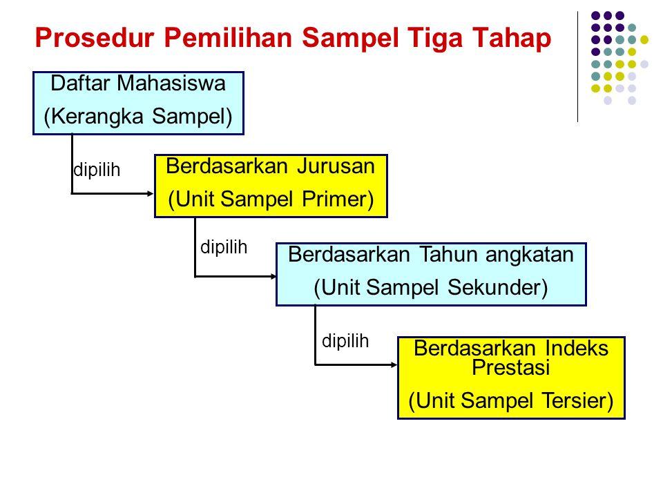 2. Kerangka sampel ( sample frame) adalah daftar satuan sampling yang ada dalam sebuah populasi, yang dijadikan dasar untuk mengambil sampel. 3. Metod