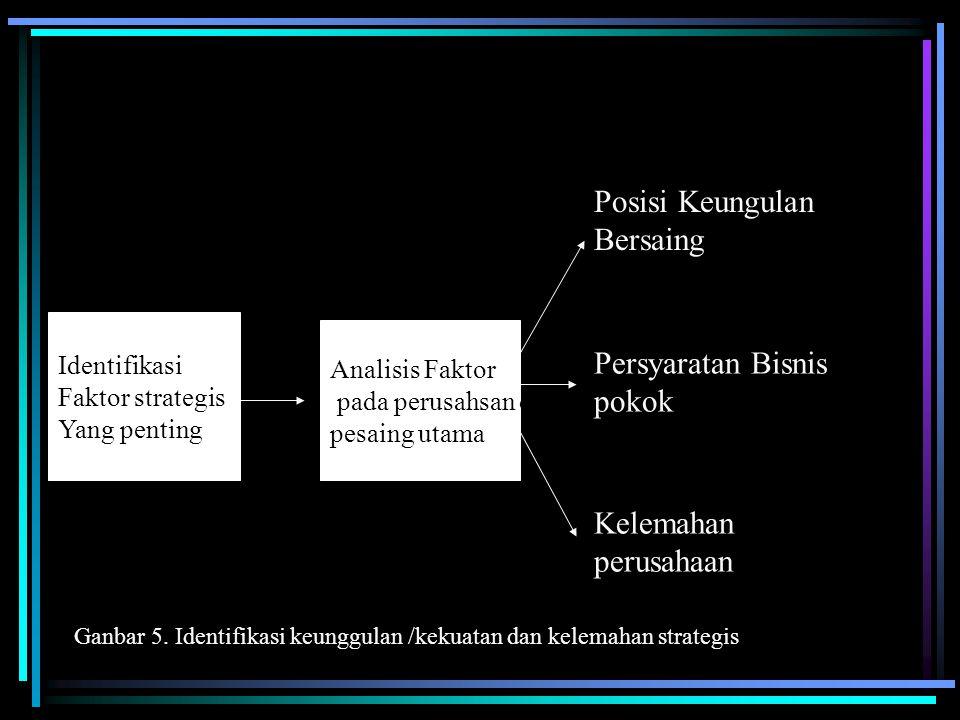 Pada tahap pertama adalah mengidentifikasikan faktor strategis yang penting.
