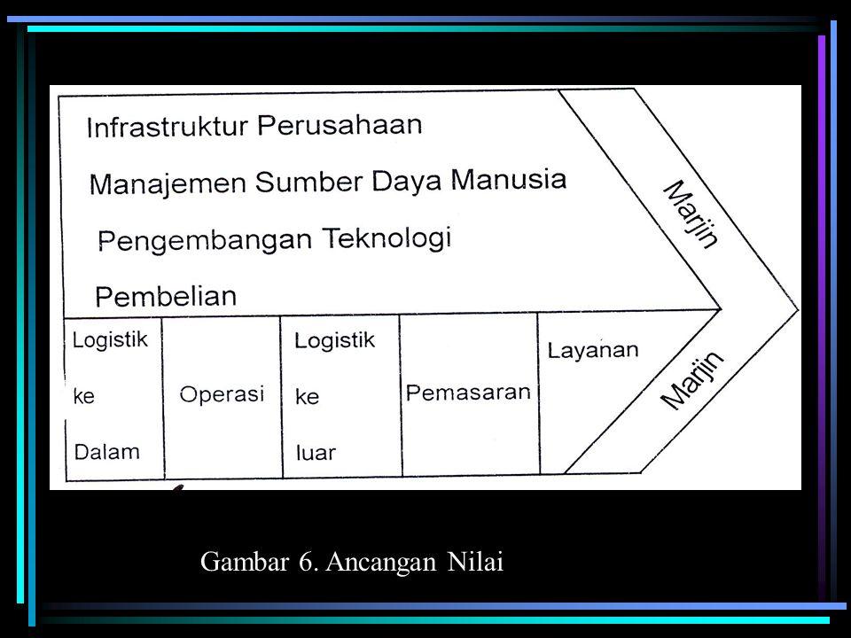TABEL 1. Proses Analisis Strategi