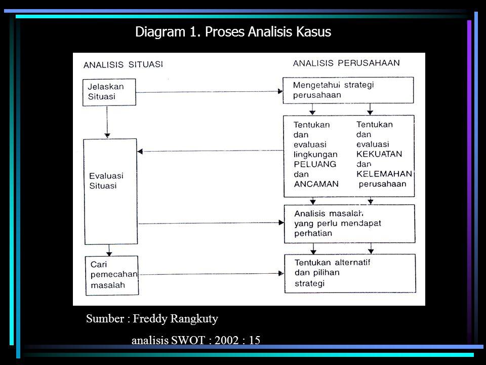 Diagram 1. Proses Analisis Kasus Sumber : Freddy Rangkuty analisis SWOT : 2002 : 15