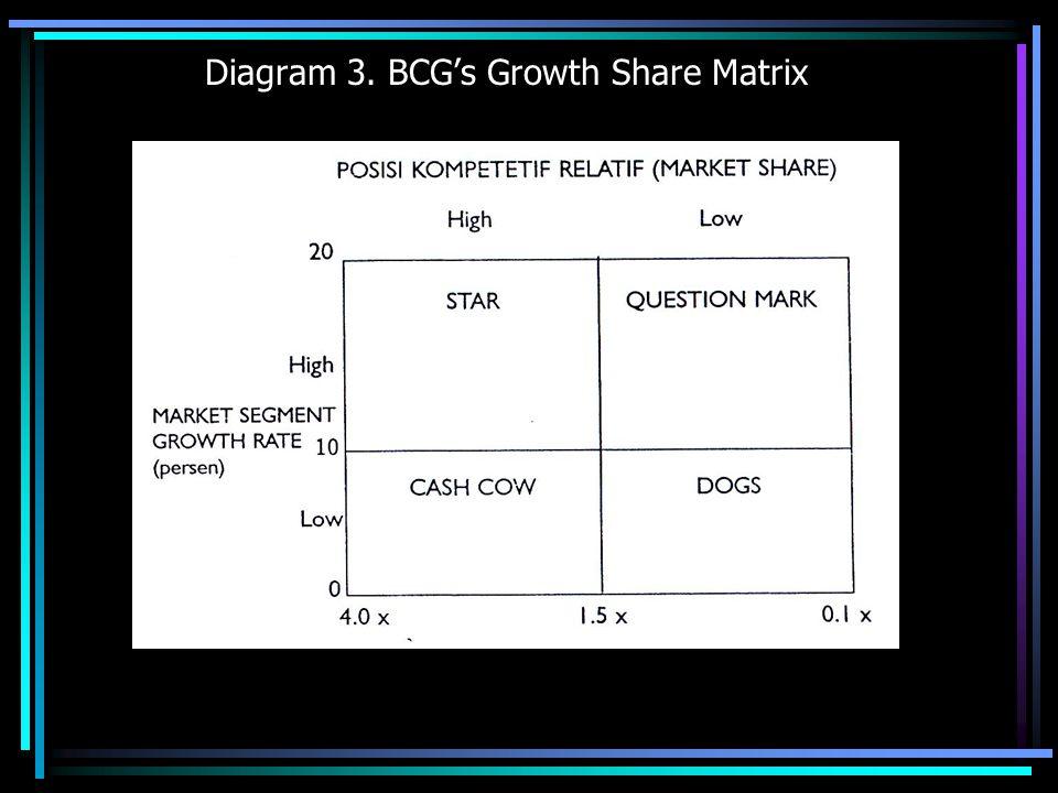 Diagram 4. GE MATRIX