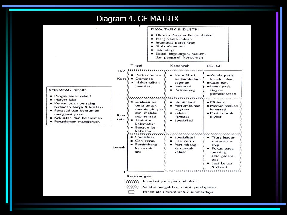 Diagram 5. penentuan Matrix Grand Strategy