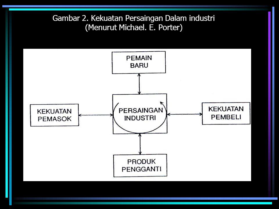 Gambar 2. Kekuatan Persaingan Dalam industri (Menurut Michael. E. Porter)