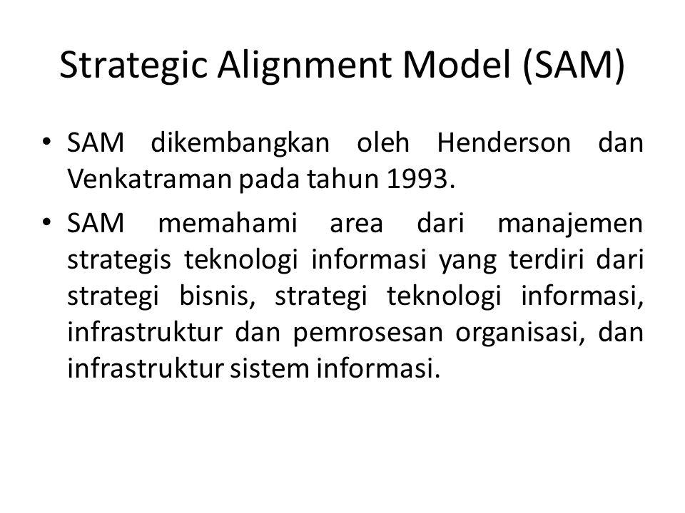 Strategic Alignment Model (SAM)