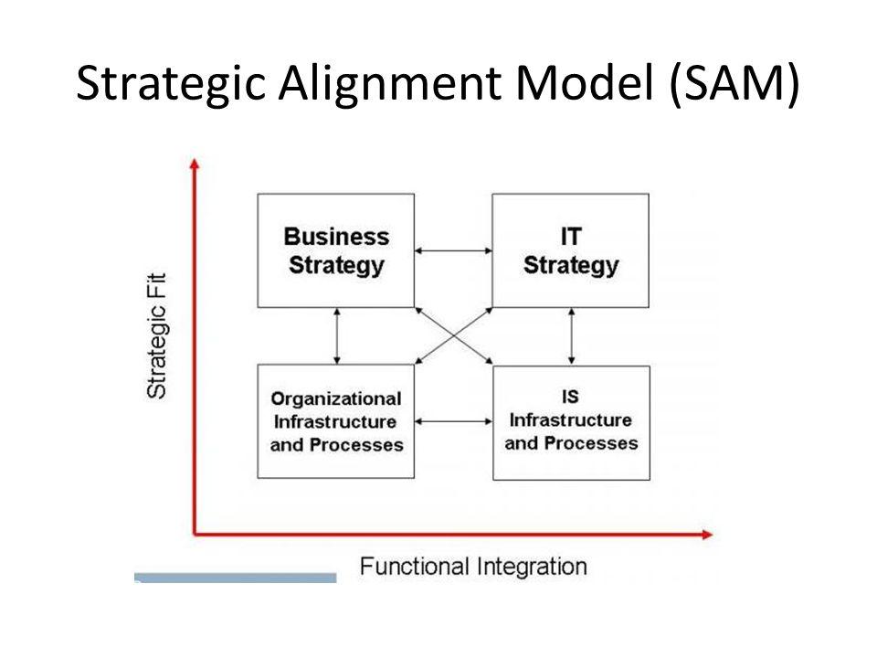Strategic Alignment Model (SAM) Detail