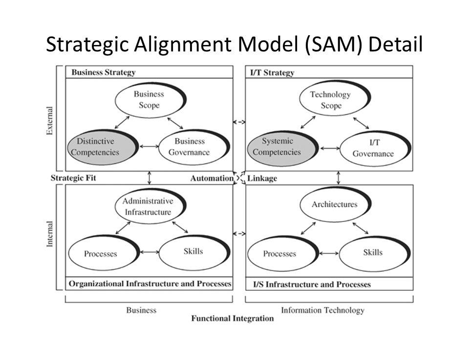 Domain Eksternal Posisi organisasi di pasar teknologi informasi mencakup 3 bagian : 1.Ruang lingkup TI (misal LAN dan WAN) 2.Kompetensi Sistematis( misal tingkat kinerja biaya) 3.Tatakelola TI