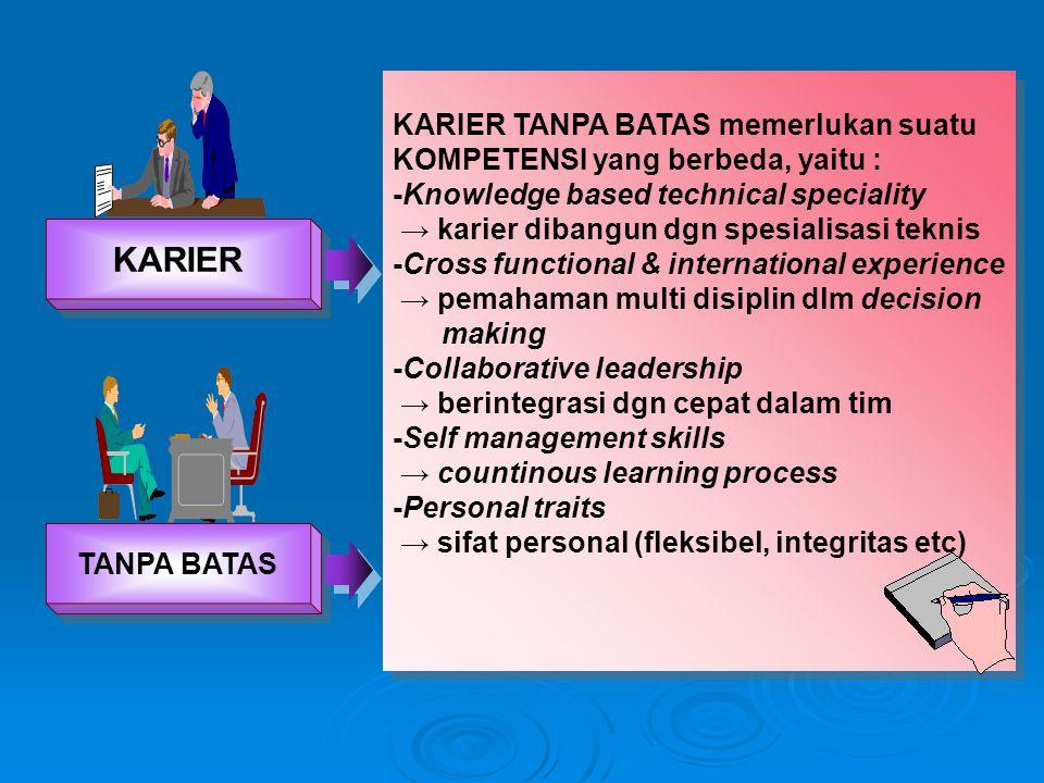 KARIER KARIER TANPA BATAS memerlukan suatu KOMPETENSI yang berbeda, yaitu : -Knowledge based technical speciality → karier dibangun dgn spesialisasi t