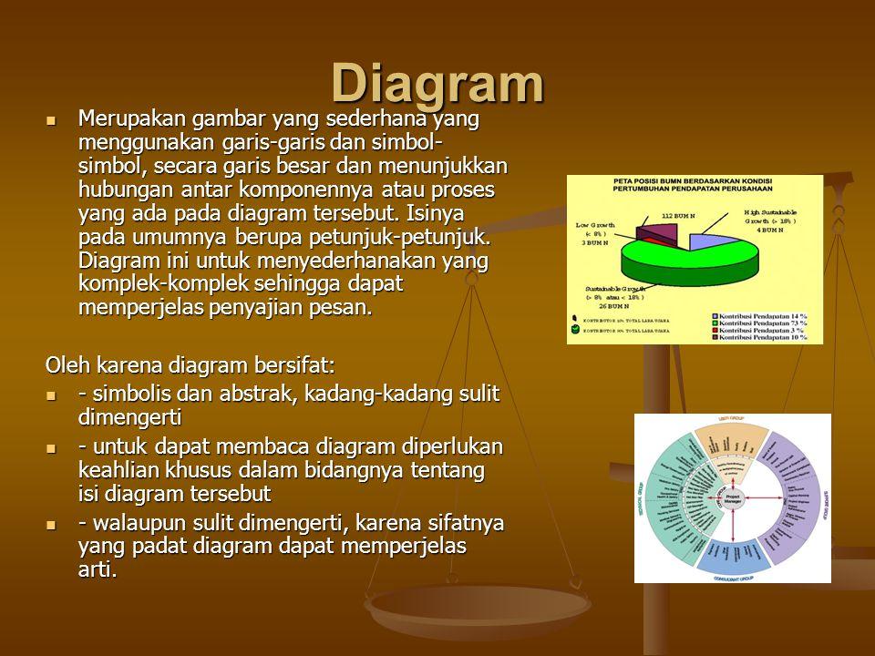 Diagram Merupakan gambar yang sederhana yang menggunakan garis-garis dan simbol- simbol, secara garis besar dan menunjukkan hubungan antar komponennya atau proses yang ada pada diagram tersebut.