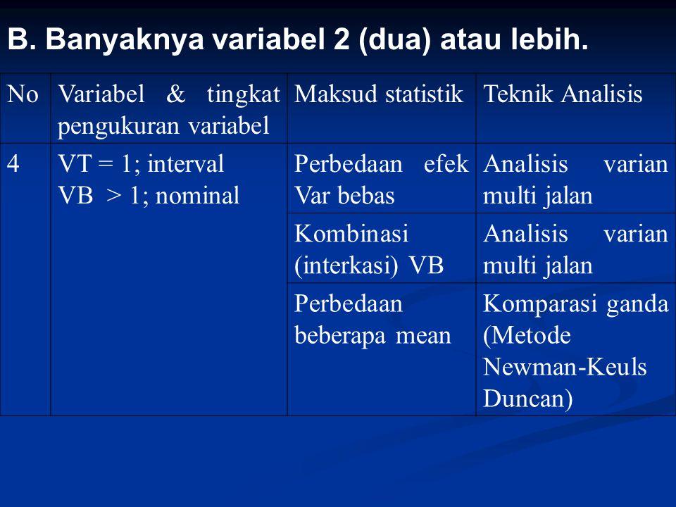 B. Banyaknya variabel 2 (dua) atau lebih. NoVariabel & tingkat pengukuran variabel Maksud statistikTeknik Analisis 4VT = 1; interval VB > 1; nominal P