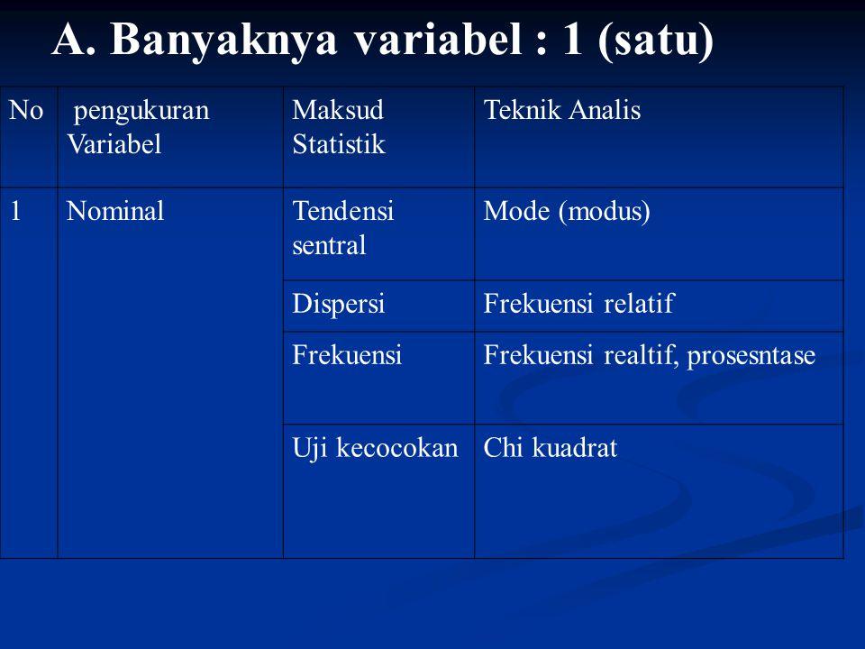 A. Banyaknya variabel : 1 (satu) No pengukuran Variabel Maksud Statistik Teknik Analis 1NominalTendensi sentral Mode (modus) DispersiFrekuensi relatif