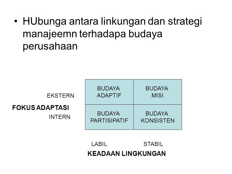 HUbunga antara linkungan dan strategi manajeemn terhadapa budaya perusahaan BUDAYA PARTISIPATIF BUDAYA KONSISTEN BUDAYA ADAPTIF BUDAYA MISI LABILSTABI