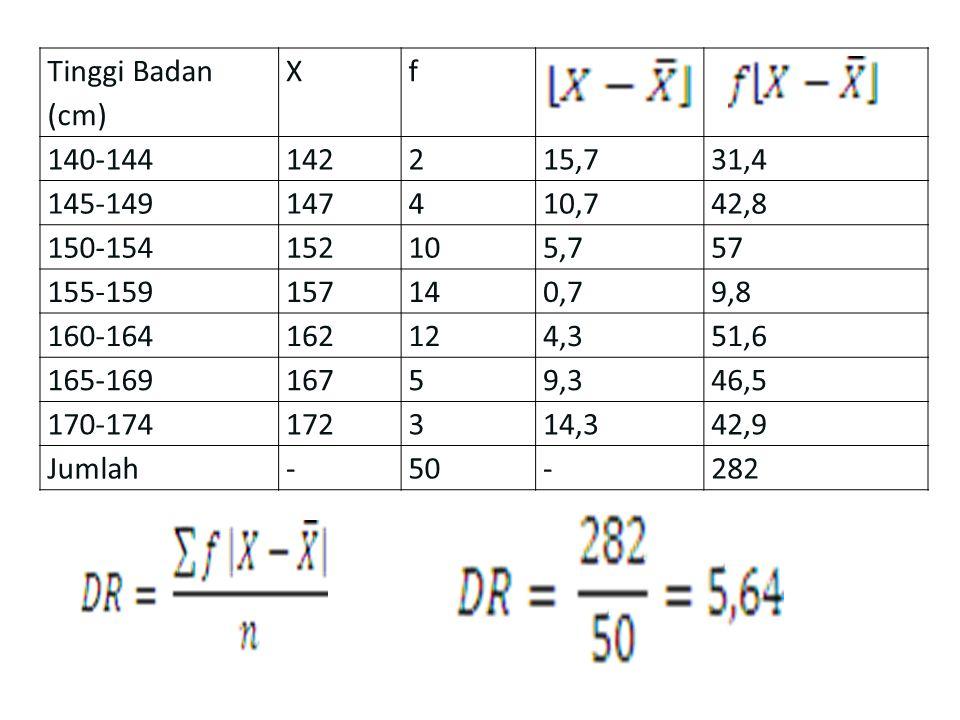 Tinggi Badan (cm) Xf 140-144142215,731,4 145-149147410,742,8 150-154152105,757 155-159157140,79,8 160-164162124,351,6 165-16916759,346,5 170-174172314
