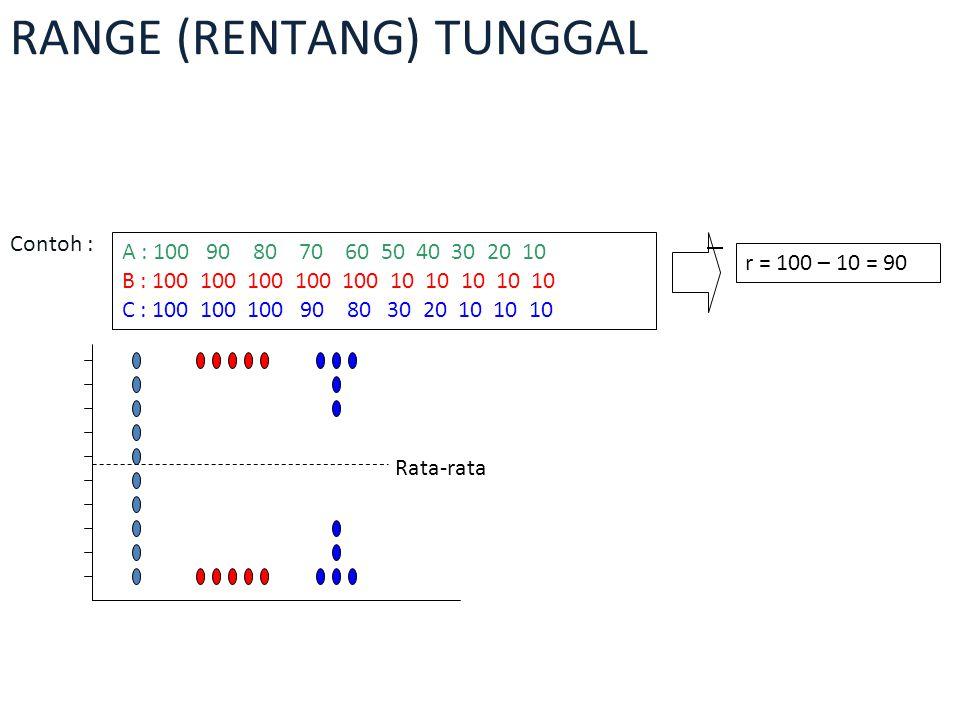 RANGE DATA BERKELOMPOK Untuk data berkelompok, jangkauan dapat ditentukan dengan dua cara yaitu : a.Menggunakan titik atau nilai tengah b.Menggunakan tepi kelas
