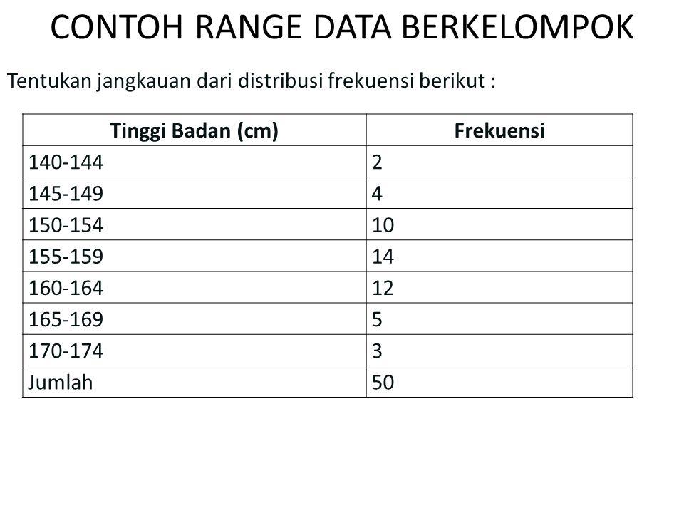 CONTOH RANGE DATA BERKELOMPOK Tentukan jangkauan dari distribusi frekuensi berikut : Tinggi Badan (cm)Frekuensi 140-1442 145-1494 150-15410 155-15914