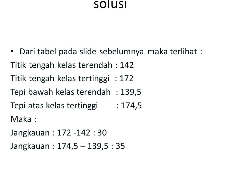 solusi Dari tabel pada slide sebelumnya maka terlihat : Titik tengah kelas terendah : 142 Titik tengah kelas tertinggi : 172 Tepi bawah kelas terendah