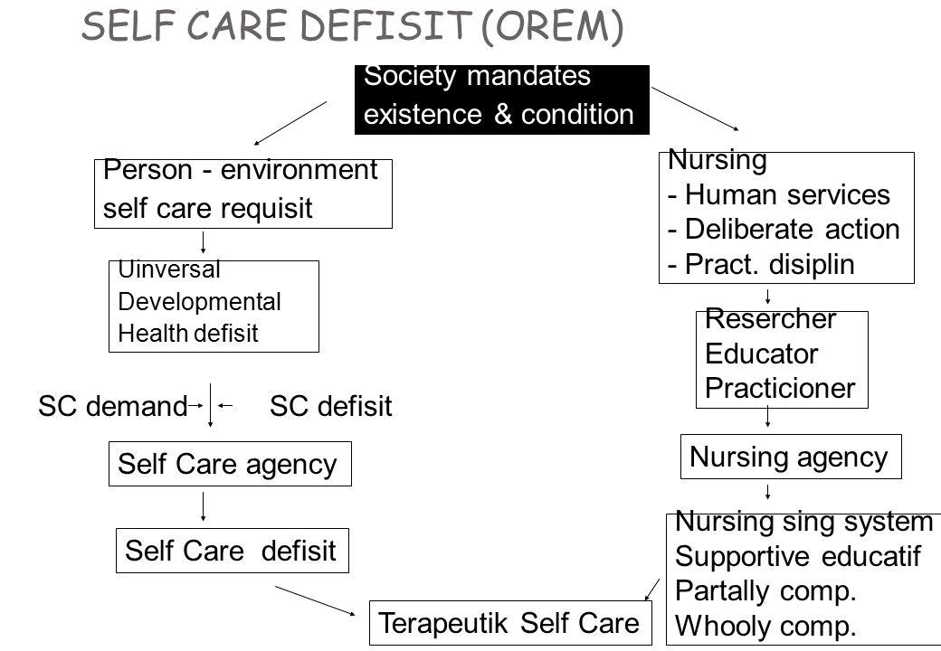 SELF CARE DEFISIT (OREM) Society mandates existence & condition Person - environment self care requisit Uinversal Developmental Health defisit Self Ca