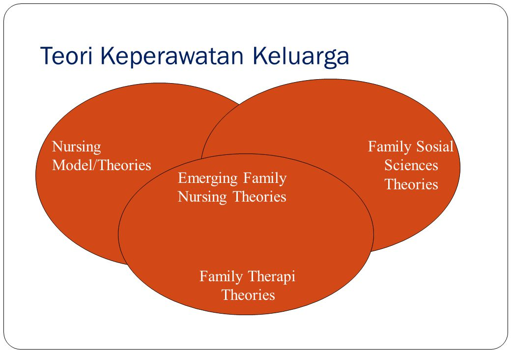 Nursing Teori dan Konseptual Model dalam Keperawatan Keluarga Konseptual Model Newman's Health System Model Orem Self Care Model Roy Adaptation Model Family Social Science Teori Teori Perkembangan Teori Sistem Teori Struktural fungsional Teori Stres