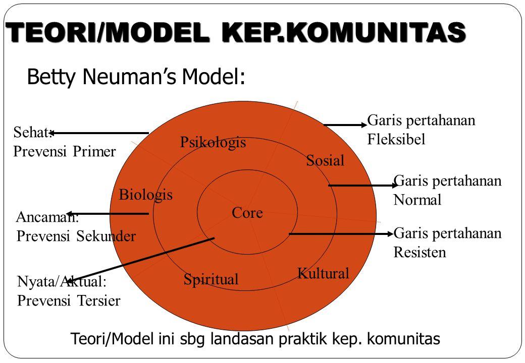 TEORI/MODEL KEP.KOMUNITAS Betty Neuman's Model: Core Garis pertahanan Fleksibel Garis pertahanan Normal Garis pertahanan Resisten Biologis Psikologis