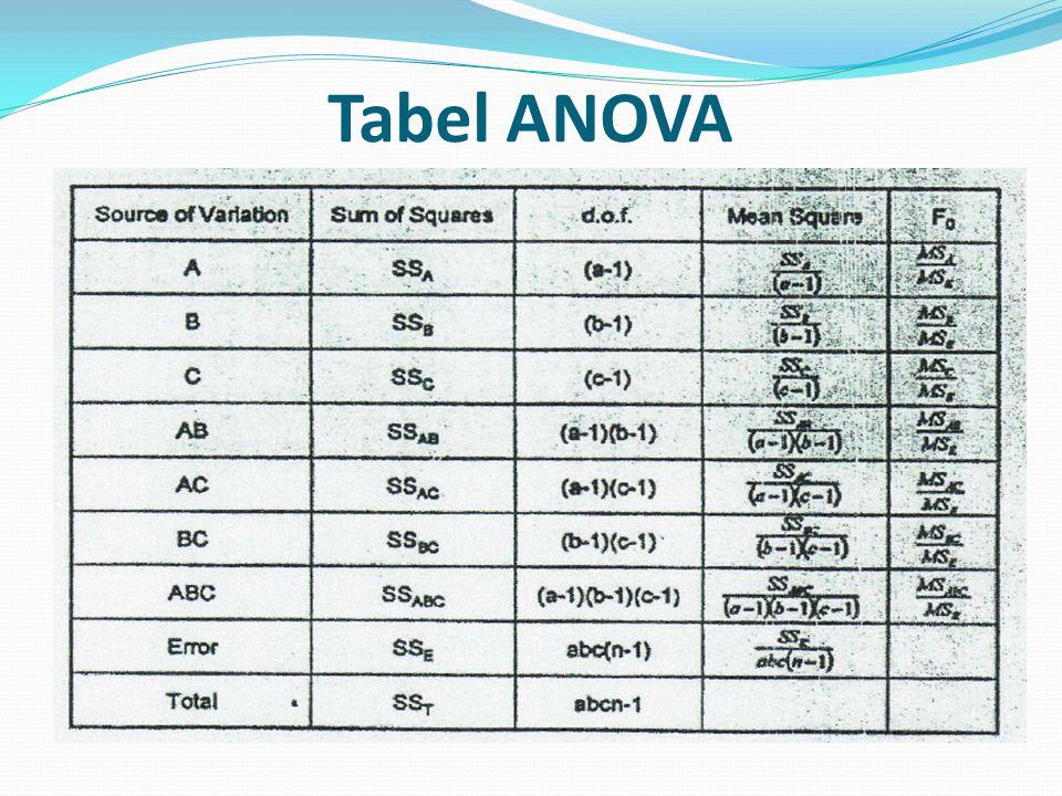Tabel ANOVA