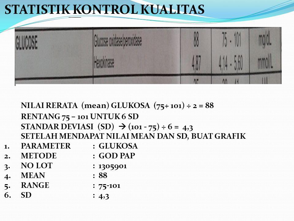 STATISTIK KONTROL KUALITAS NILAI RERATA (mean) GLUKOSA (75+ 101) ÷ 2 = 88 RENTANG 75 – 101 UNTUK 6 SD STANDAR DEVIASI (SD)  (101 - 75) ÷ 6 = 4,3 SETE