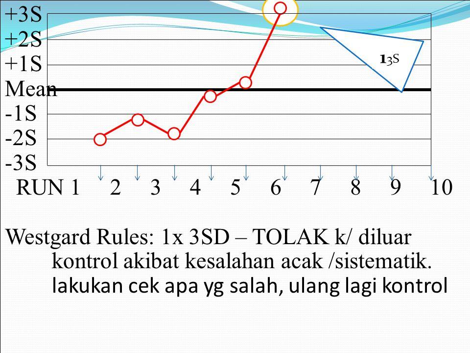 +3S +2S +1S Mean -1S -2S -3S RUN 1 2 3 4 5 6 7 8 9 10 Westgard Rules: 1x 3SD – TOLAK k/ diluar kontrol akibat kesalahan acak /sistematik. lakukan cek