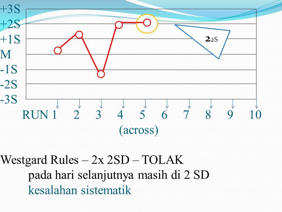 +3S +2S +1S M -1S -2S -3S RUN 1 2 3 4 5 6 7 8 9 10 (across) Westgard Rules – 2x 2SD – TOLAK pada hari selanjutnya masih di 2 SD kesalahan sistematik 2