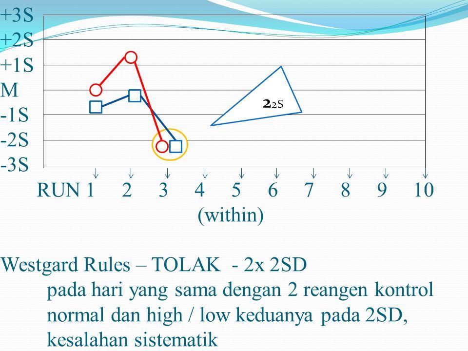 +3S +2S +1S M -1S -2S -3S RUN 1 2 3 4 5 6 7 8 9 10 (within) Westgard Rules – TOLAK - 2x 2SD pada hari yang sama dengan 2 reangen kontrol normal dan hi