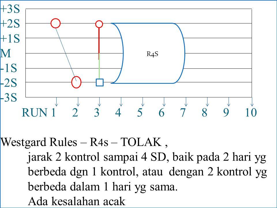 +3S +2S +1S M -1S -2S -3S RUN 1 2 3 4 5 6 7 8 9 10 Westgard Rules – R 4 s – TOLAK, jarak 2 kontrol sampai 4 SD, baik pada 2 hari yg berbeda dgn 1 kont