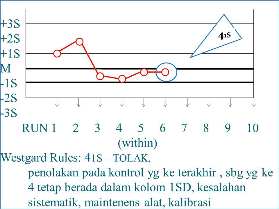 +3S +2S +1S M -1S -2S -3S RUN 1 2 3 4 5 6 7 8 9 10 (within) Westgard Rules: 4 1S – TOLAK, penolakan pada kontrol yg ke terakhir, sbg yg ke 4 tetap ber