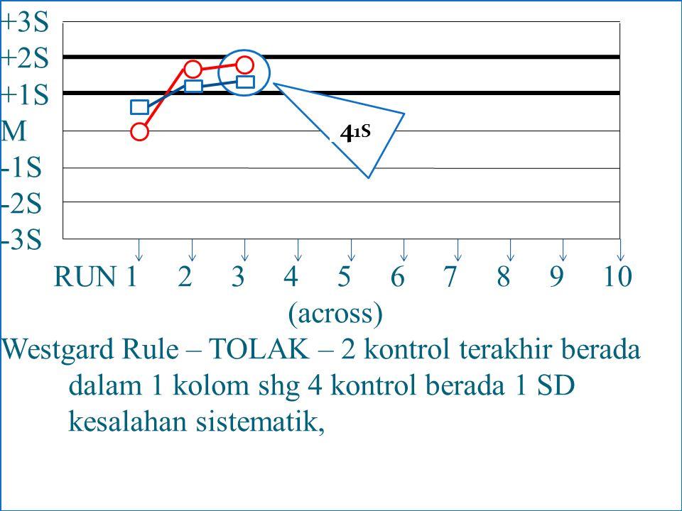 +3S +2S +1S M -1S -2S -3S RUN 1 2 3 4 5 6 7 8 9 10 (across) Westgard Rule – TOLAK – 2 kontrol terakhir berada dalam 1 kolom shg 4 kontrol berada 1 SD