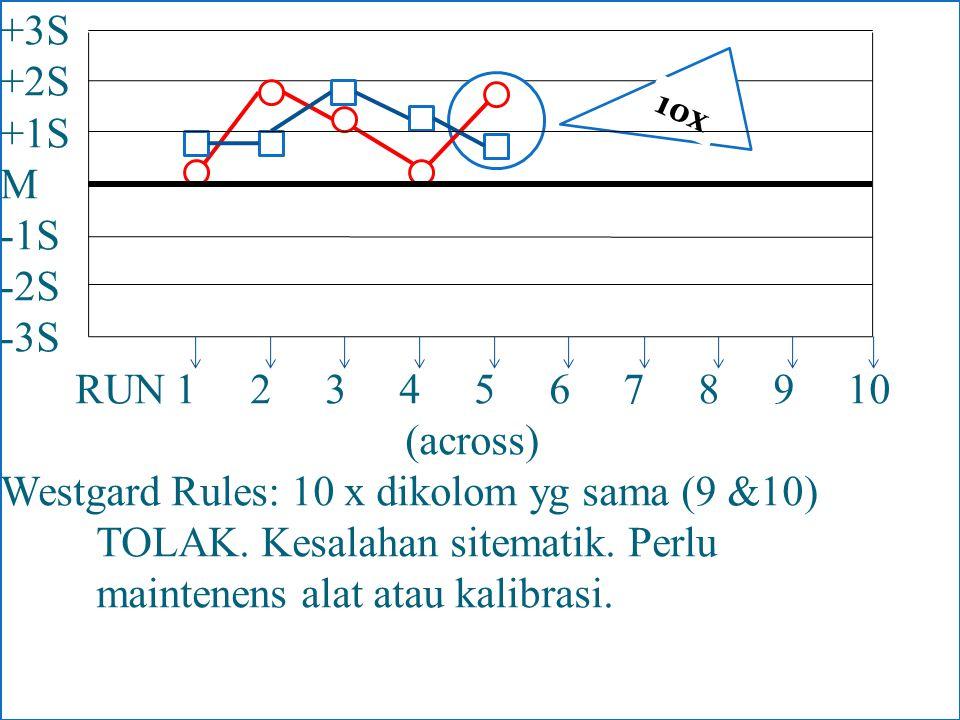 +3S +2S +1S M -1S -2S -3S RUN 1 2 3 4 5 6 7 8 9 10 (across) Westgard Rules: 10 x dikolom yg sama (9 &10) TOLAK. Kesalahan sitematik. Perlu maintenens