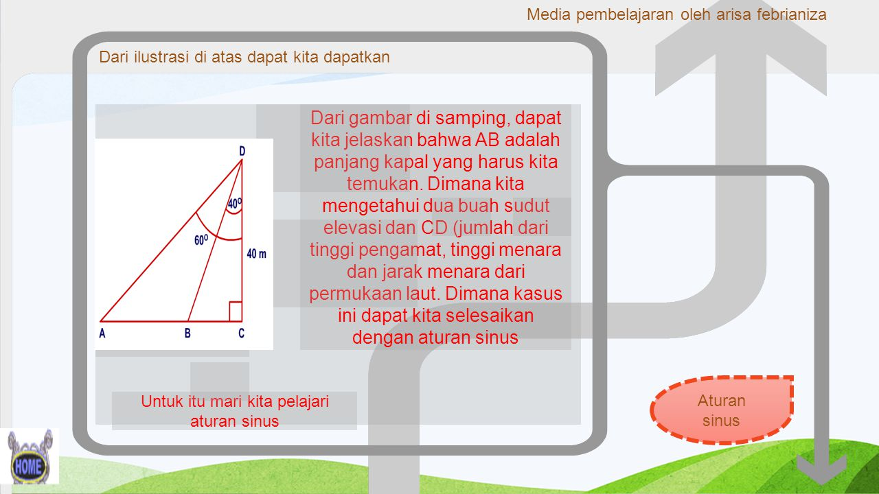 Aturan cosinus menu Lanjut materi MENU D C B A a c b Subsitusikan persamaan (1),(2) dan (3) 1 back Media pembelajaran oleh arisa febrianiza