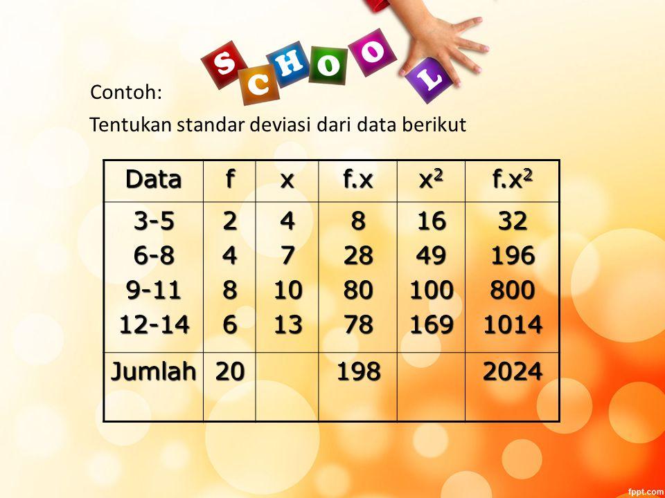 Contoh: Tentukan standar deviasi dari data berikut Datafxf.x x2x2x2x2 f.x 2 3-56-89-1112-14248647101382880781649100169321968001014 Jumlah201982024