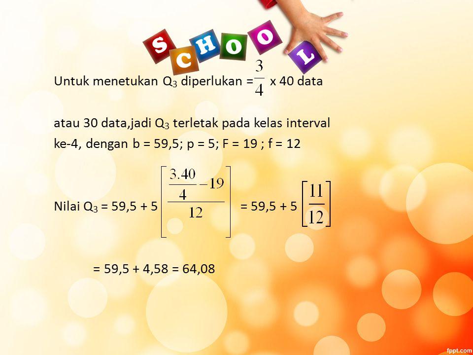 Untuk menetukan Q 3 diperlukan = x 40 data atau 30 data,jadi Q 3 terletak pada kelas interval ke-4, dengan b = 59,5; p = 5; F = 19 ; f = 12 Nilai Q 3 = 59,5 + 5 = 59,5 + 5 = 59,5 + 4,58 = 64,08