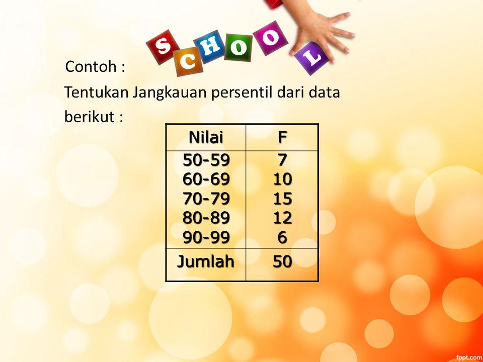 Contoh : Tentukan Jangkauan persentil dari data berikut : NilaiF 50-5960-6970-7980-8990-9971015126 Jumlah50