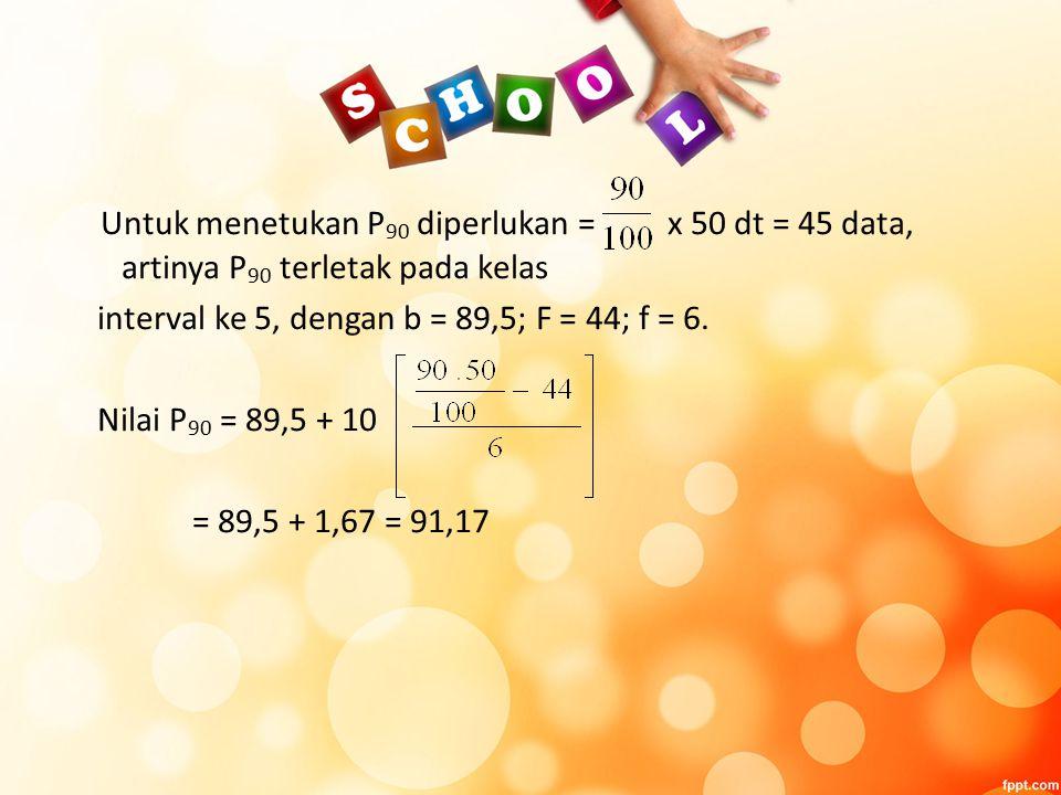 Untuk menetukan P 90 diperlukan = x 50 dt = 45 data, artinya P 90 terletak pada kelas interval ke 5, dengan b = 89,5; F = 44; f = 6.