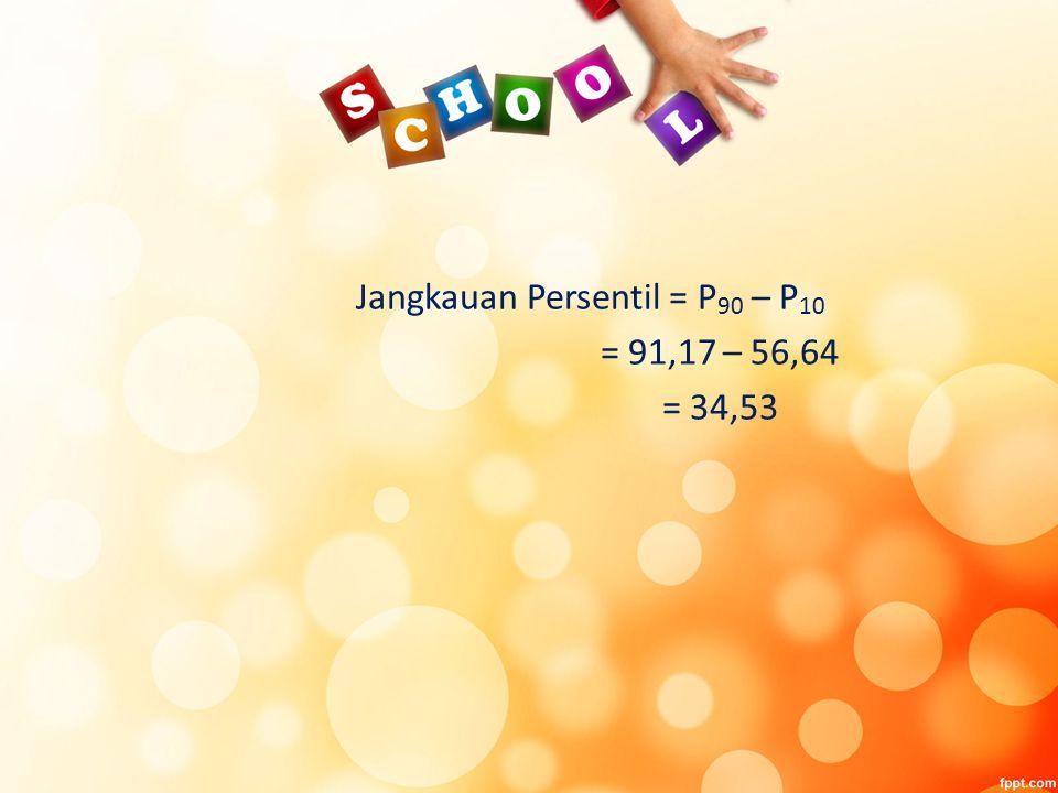 Jangkauan Persentil = P 90 – P 10 = 91,17 – 56,64 = 34,53