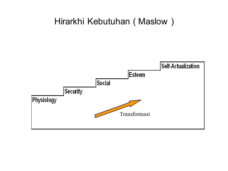 Hirarkhi Kebutuhan ( Maslow ) Transformasi