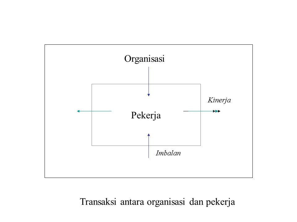 Pekerja Organisasi Kinerja Imbalan Transaksi antara organisasi dan pekerja