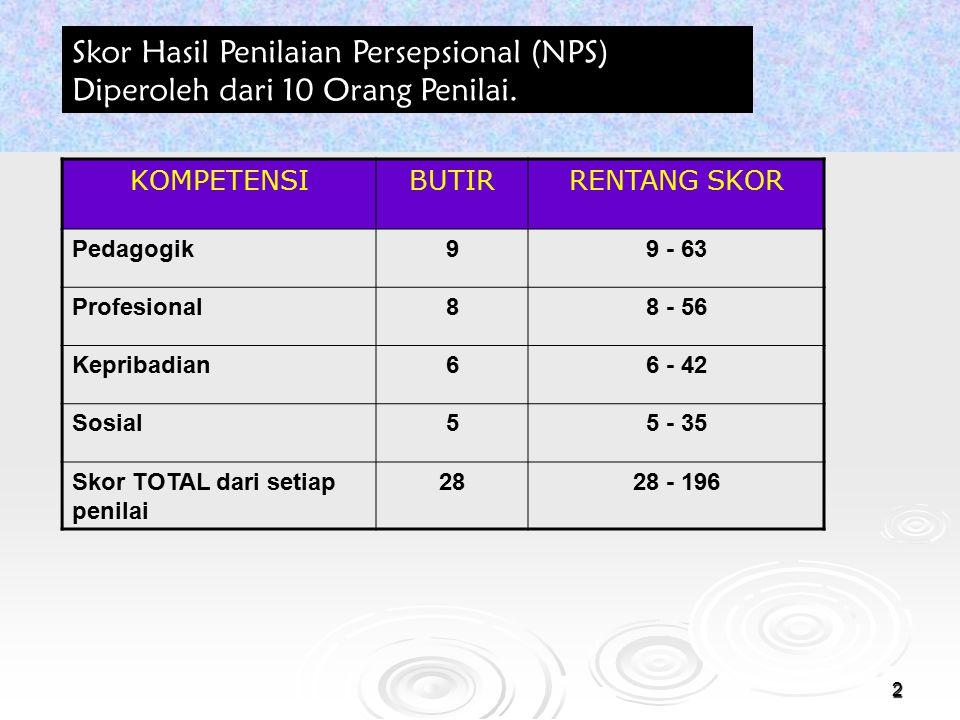 2 Skor Hasil Penilaian Persepsional (NPS) Diperoleh dari 10 Orang Penilai. KOMPETENSIBUTIRRENTANG SKOR Pedagogik99 - 63 Profesional88 - 56 Kepribadian