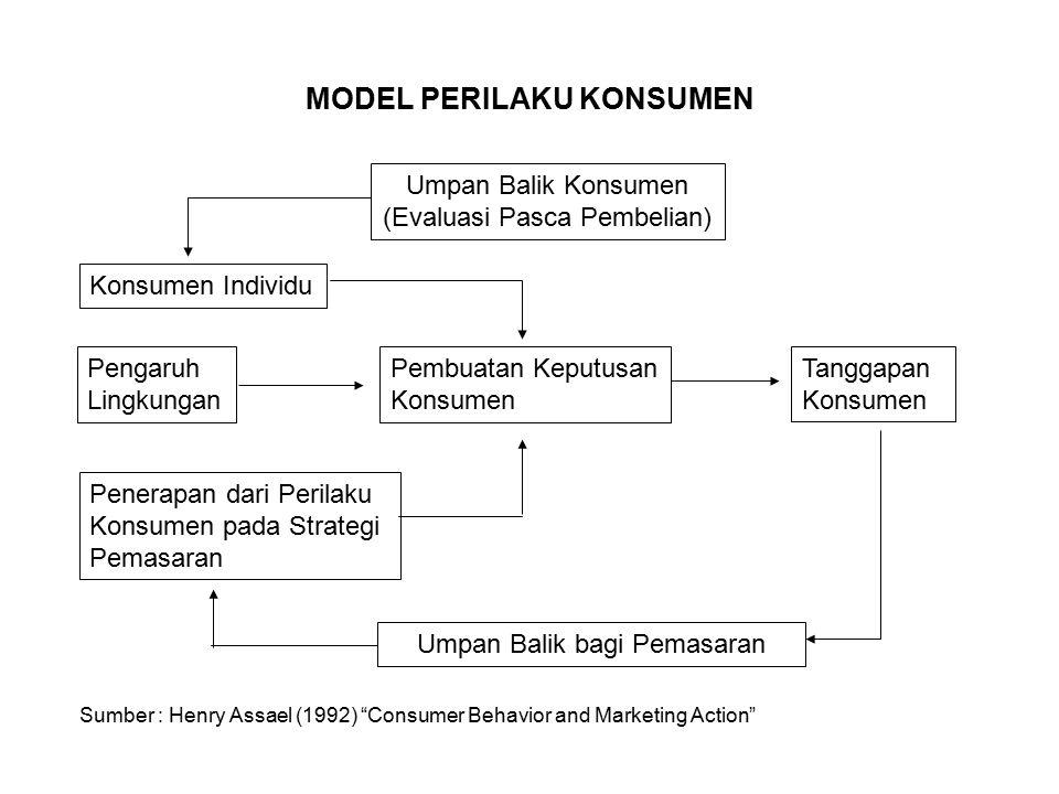 MODEL PERILAKU KONSUMEN Umpan Balik Konsumen (Evaluasi Pasca Pembelian) Konsumen Individu Pengaruh Lingkungan Pembuatan Keputusan Konsumen Tanggapan K