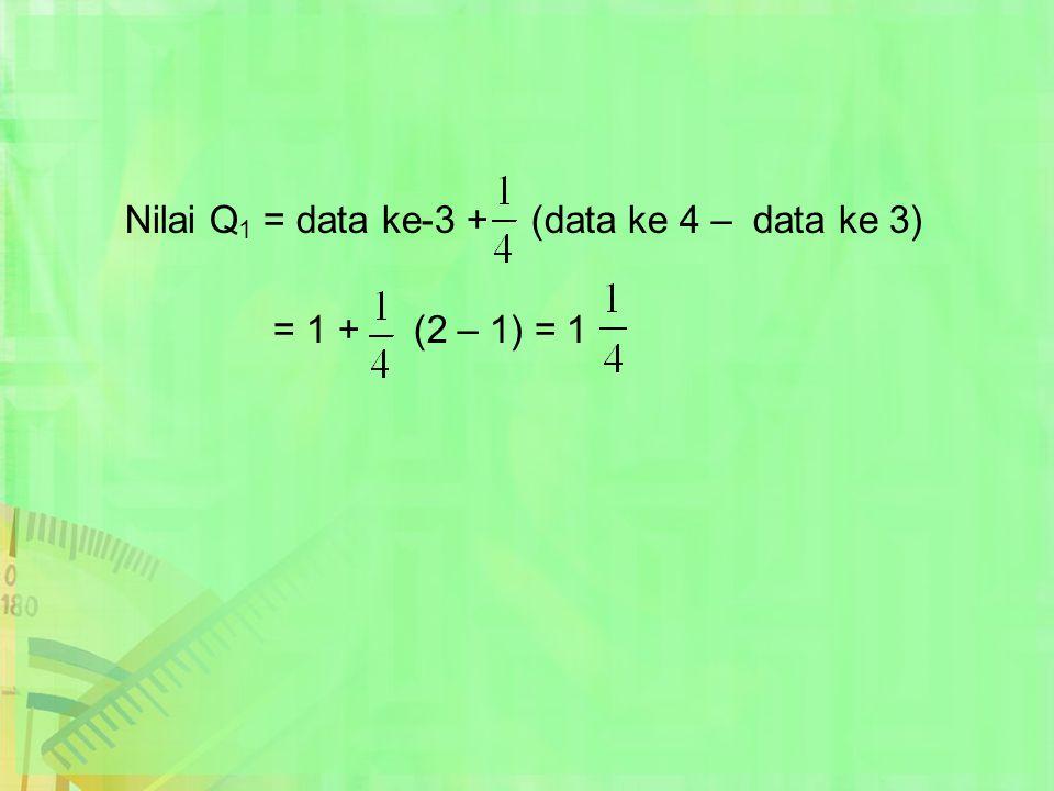 Nilai Q 1 = data ke-3 + (data ke 4 – data ke 3) = 1 + (2 – 1) = 1