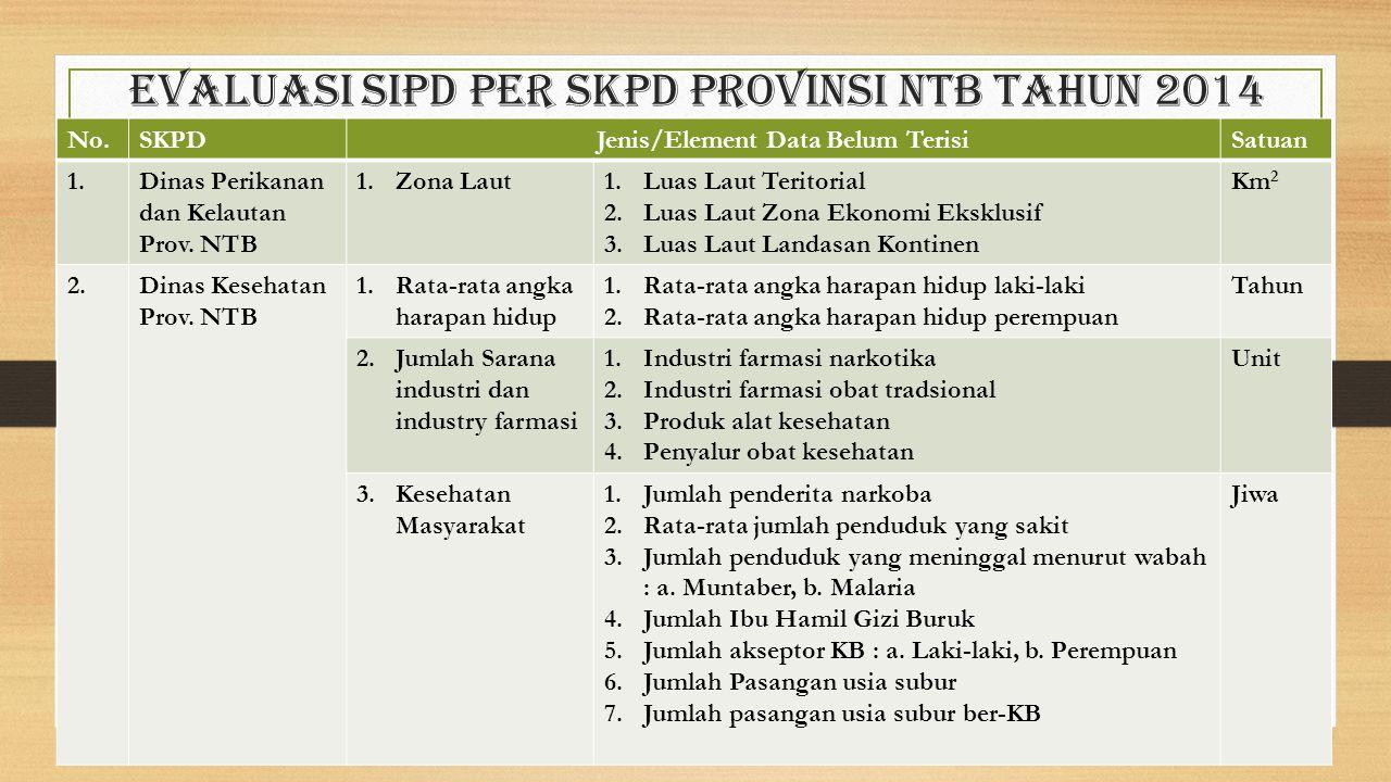 Evaluasi sipd per skpd provinsi ntb Tahun 2014 No.SKPDJenis/Element Data Belum TerisiSatuan 1.Dinas Perikanan dan Kelautan Prov. NTB 1.Zona Laut1.Luas