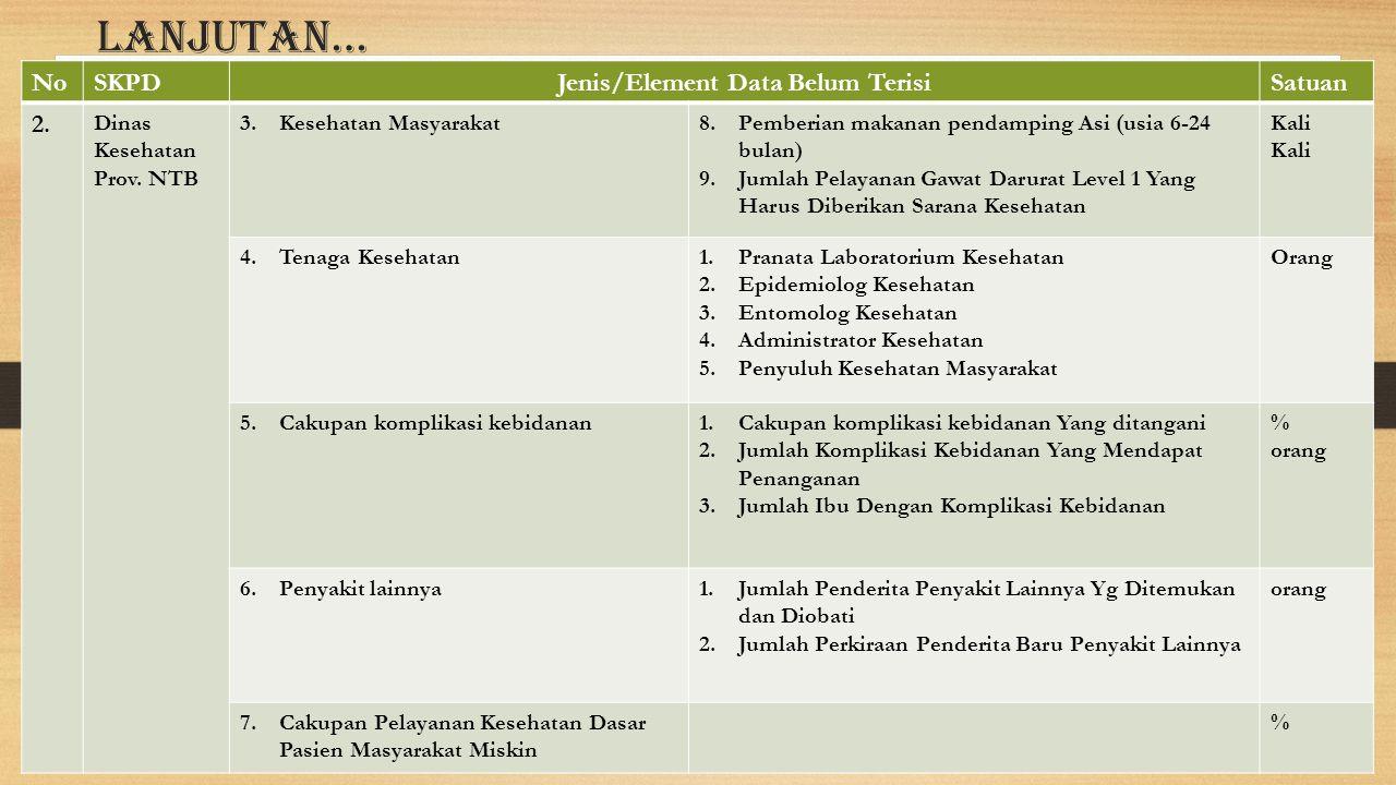 Lanjutan… NoSKPDJenis/Element Data Belum TerisiSatuan 2. Dinas Kesehatan Prov. NTB 3.Kesehatan Masyarakat8.Pemberian makanan pendamping Asi (usia 6-24