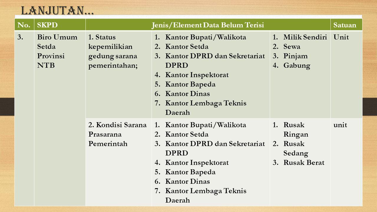 Lanjutan… No.SKPDJenis/Element Data Belum TerisiSatuan 3.Biro Umum Setda Provinsi NTB 1. Status kepemilikian gedung sarana pemerintahan; 1.Kantor Bupa